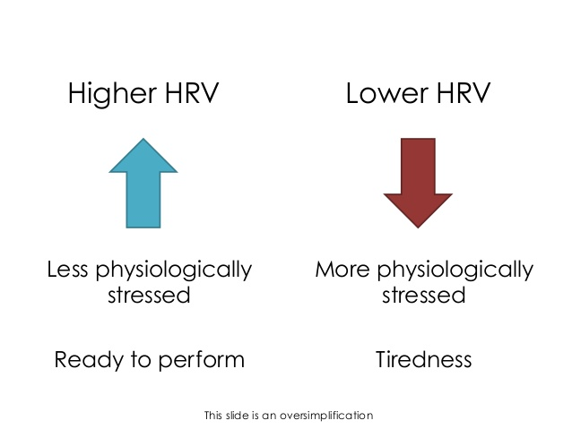 heart rate variability training performance 21 638